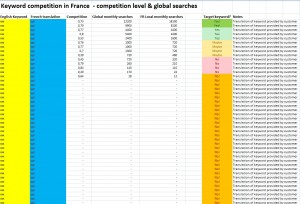 Keyword translation from English into French