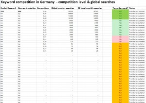 German keyword translation and associated search results.