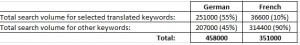 Localized keyword search volume